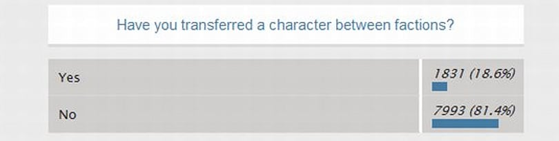 Conclusions from the WoW.com faction transfer survey