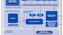 Intel announces EP80579 system on a chip for MIDs and consumer electronics