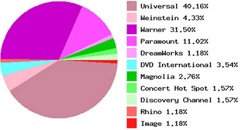 Every HD DVD statistic you could ever crave