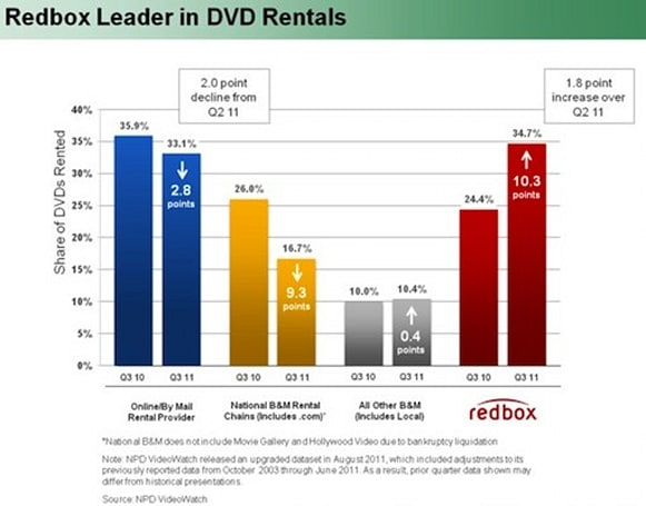 Redbox's $1 per night DVD rentals jump to $1.20 October 31st, Blu-ray and games stay the same