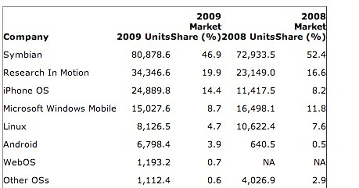 Gartner: Apple, Android, and RIM winners in 2009 ...