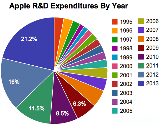 Apple R&D pie chart by year