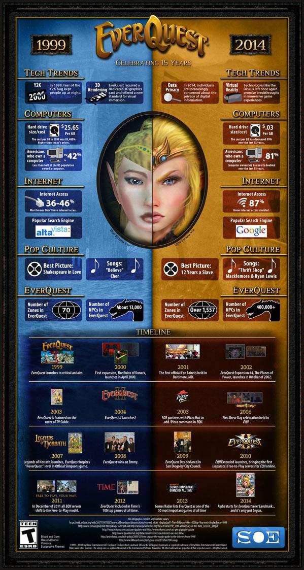 EQ 15th birthday infographic