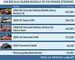 GM power steering recall chart