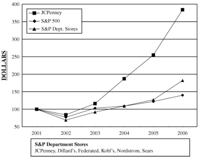Chart from JC Penney annual report for the year ending Feb. 3, 2007.