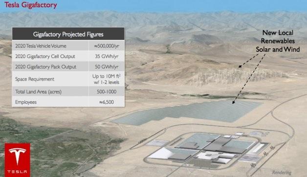 テスラがパナソニックとEV用電池の巨大工場を建設!
