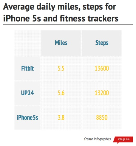 how the iphone 5s measures up as a fitness tracker. Black Bedroom Furniture Sets. Home Design Ideas