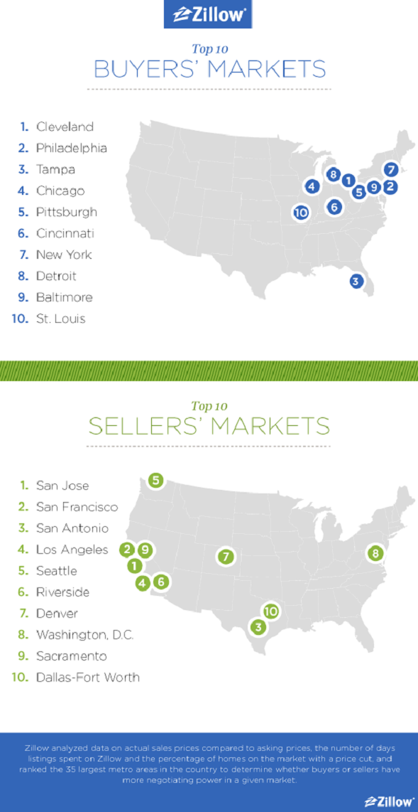 Zillow buyers sellers market chart