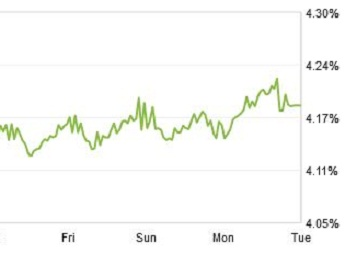 Zillow mortgage marketplace weekly chart