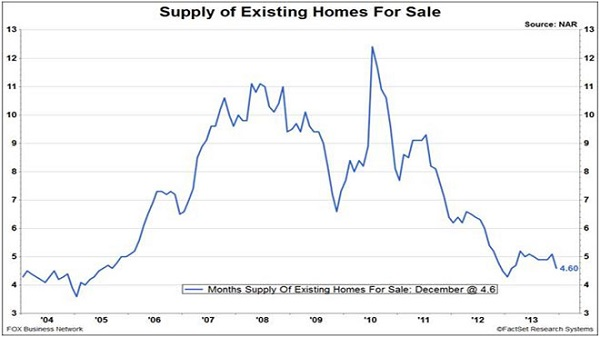 graph of home inventory