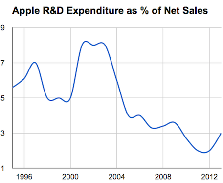Apple R&D as percentage of net sales