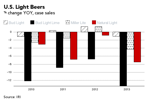 Bud Light? No Thanks  Beer Drinkers Shifting to Darker