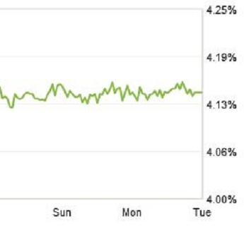 zillow mortgage rate chart