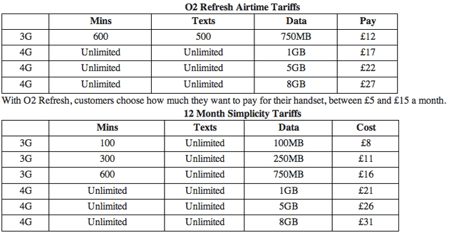 O2 reprices 4G contracts, 1GB plans now start at £17 per month