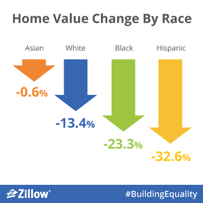 Home Value Change by Race chart
