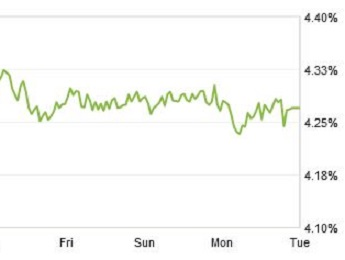 zillow mortgage marketplace chart
