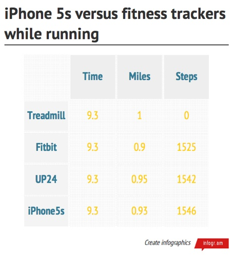 How the iPhone 5s measures up as a fitness tracker