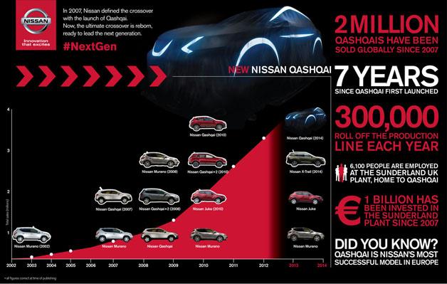Nissan Qashqai infographic