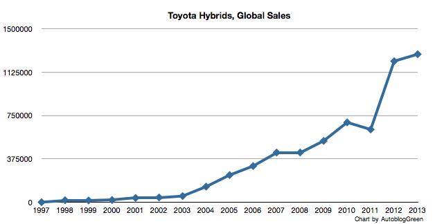 toyota global hybrid sales chart