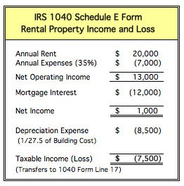 rental property income and loss form