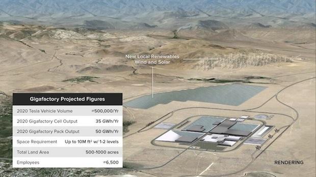 Tesla 打算集資 16 億美金來建立生產電池的「Gigafactory」,藉以將電動車減價