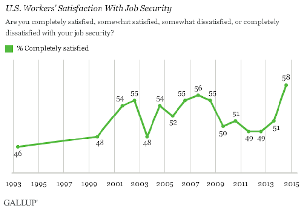 Gallup job security poll