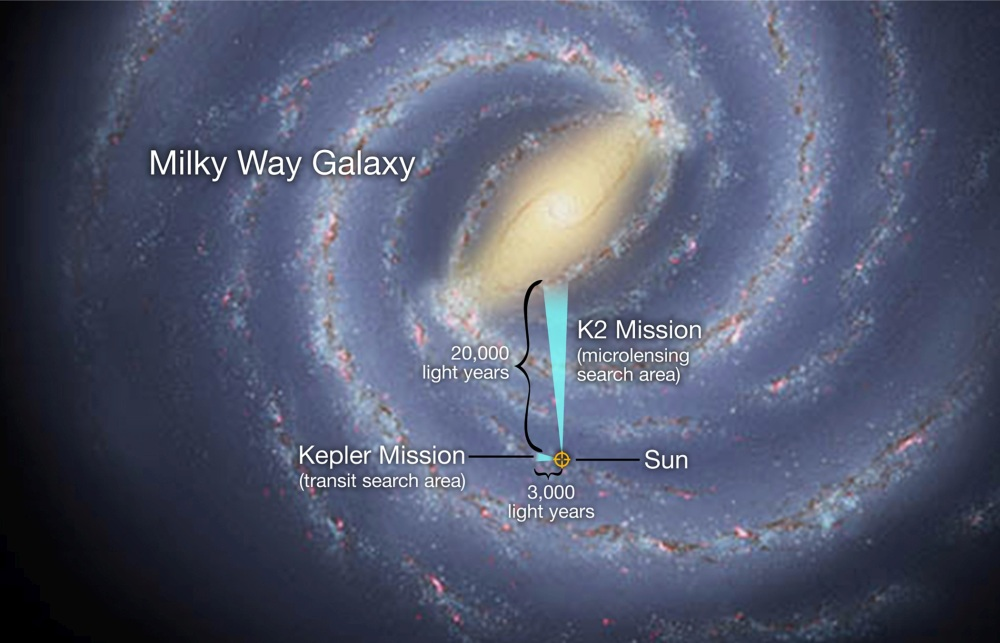 The artistic concept illustrates the relative locations of the search areas for NASA's K2 and Kepler missions.