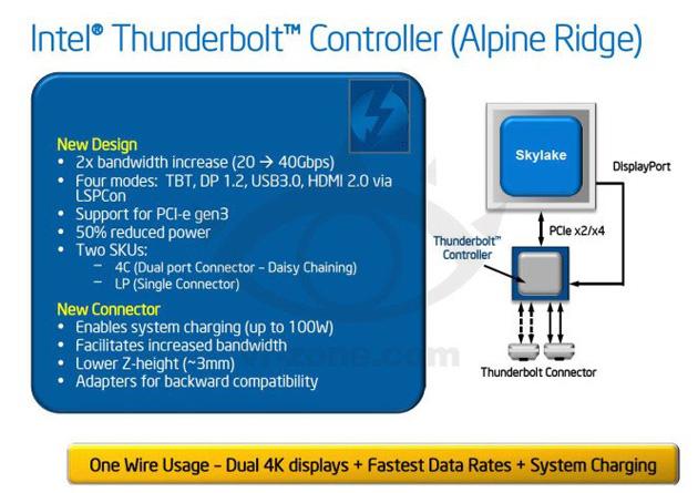 Intel Alpine Ridge Thunderbolt controller
