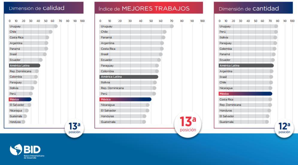México está entre los países con peores condiciones de trabajo en
