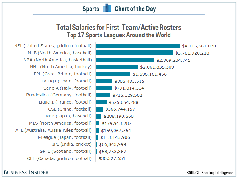 """professional athletes salaries January 28, 2007 as super bowl start time nears, this seems like an opportune moment to examine pro football salaries of course, the big question is, """"who is the highest-paid player."""