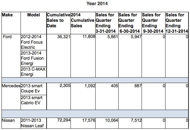 IRS EV Sales Graph
