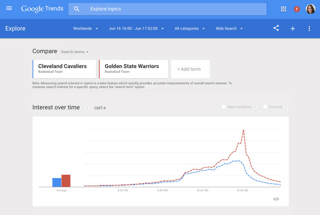 Google Trends with real-time data