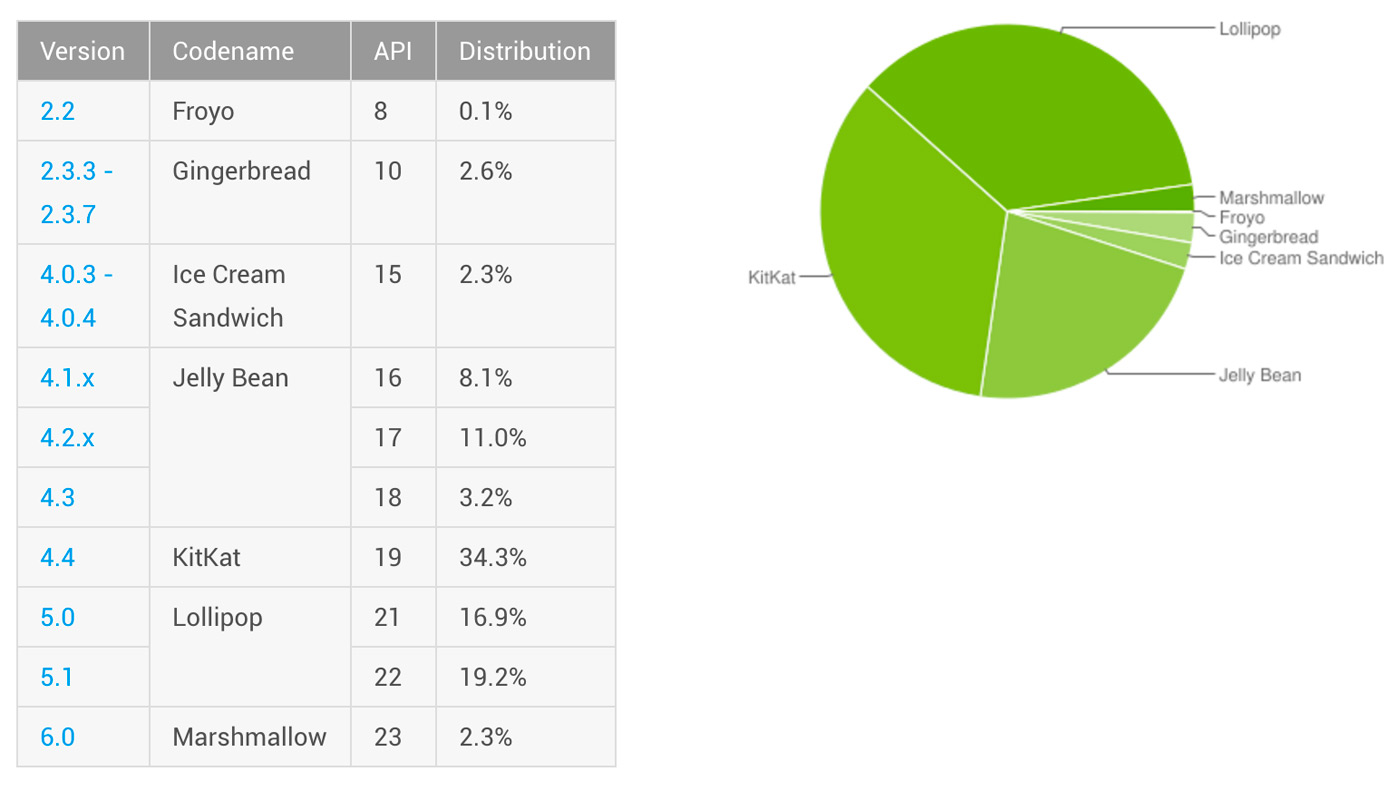 Lollipop becomes the most popular version of Android