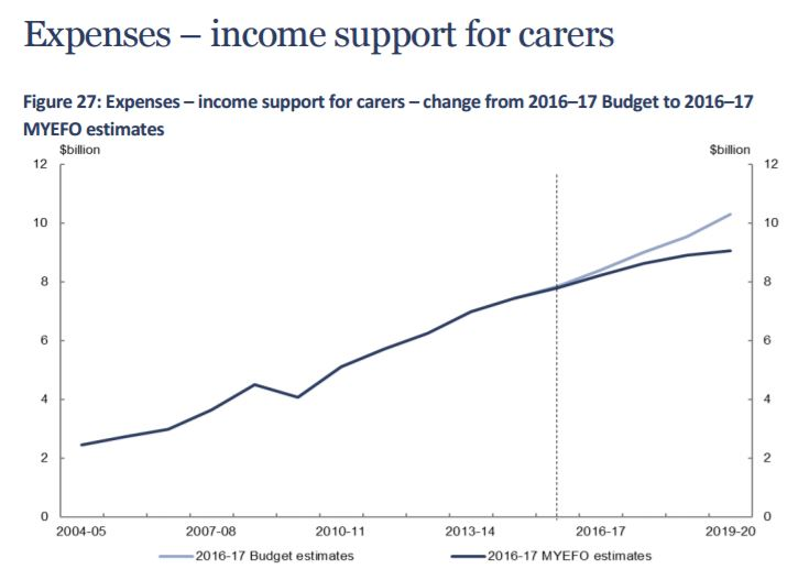 The spend on income support for carers is being