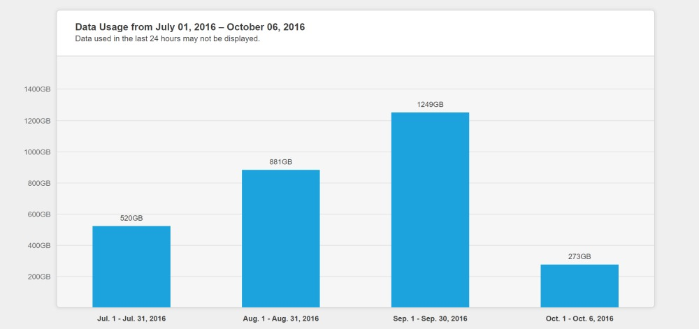 The author's Comcast data usage over the last month, topping out at 1.2TB in September.