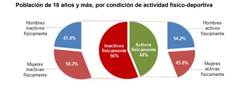 Porcentaje de los mexicanos que hacen actividad