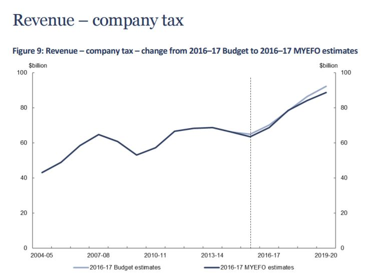 The revenue from company tax is going