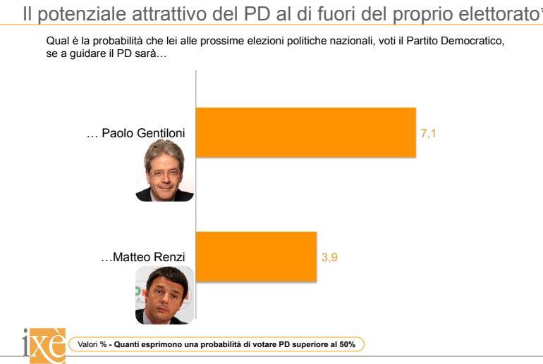 Gentiloni batte Renzi 39 a