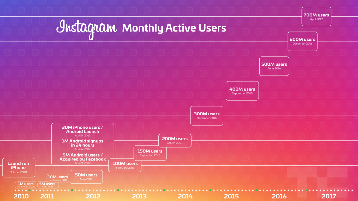 Instagram is growing faster than ever and now has 700 million users