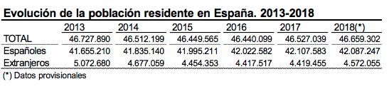 La población española crece gracias al aumento de la inmigración, en máximo desde