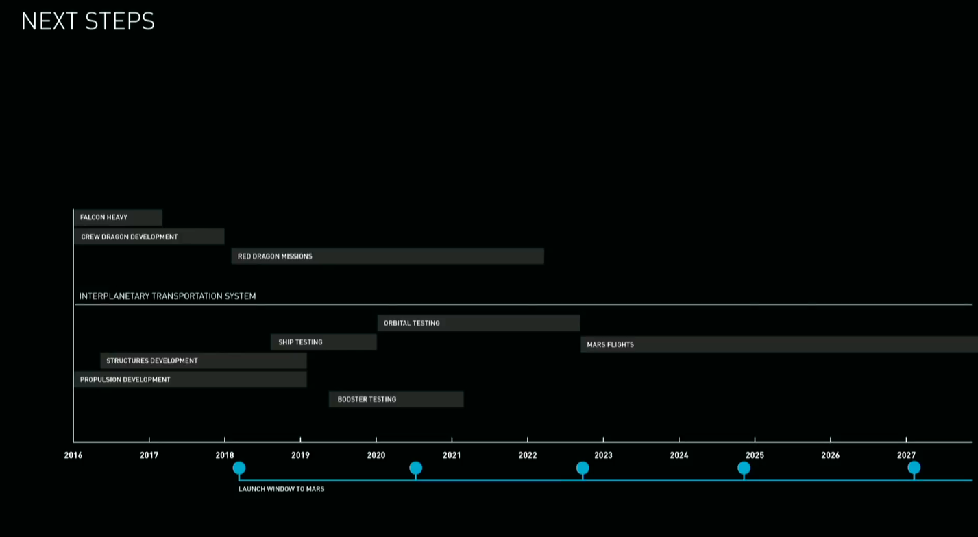 musk revealed a timeline for spacex mars missions