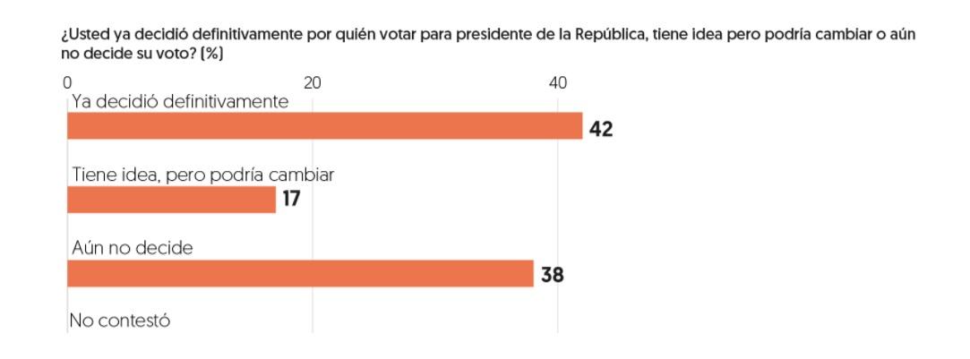 López Obrador le saca casi 20 puntos porcentuales a Ricardo Anaya y José Antonio Meade en la encuesta...