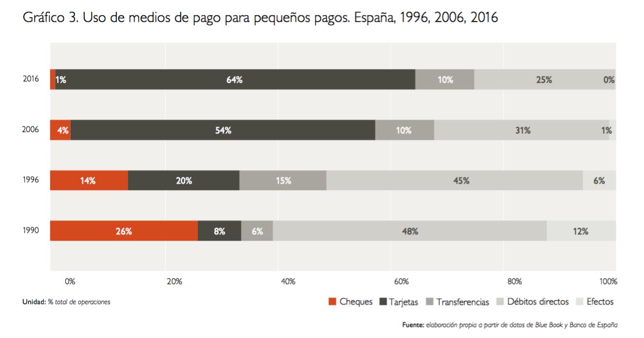 Así hemos cambiado los españoles en los últimos 30