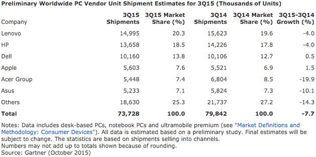 Gartner's PC market share estimate for Q3 2015