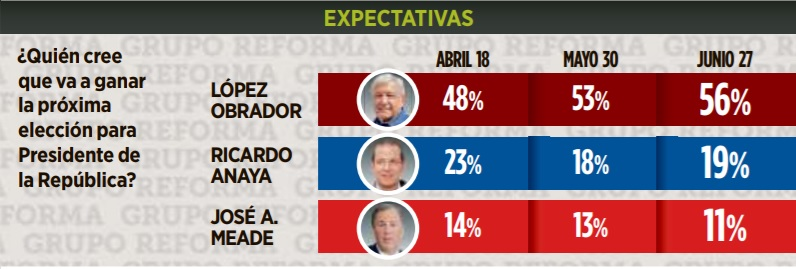 El voto contra el PRI, la división del país y el riesgo de fraude, así las últimas encuestas de cara...