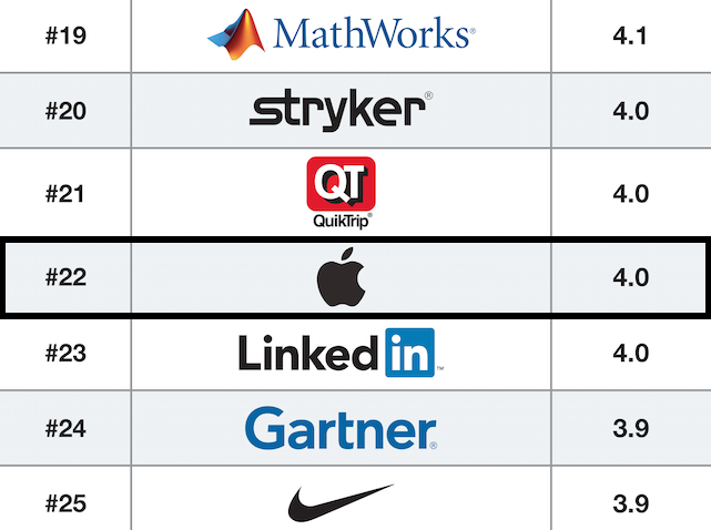 Apple 22 On Glassdoors 2015 Best Places To Work List