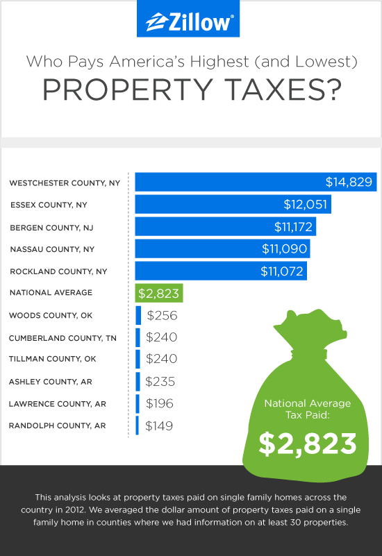 property taxes chart us counties