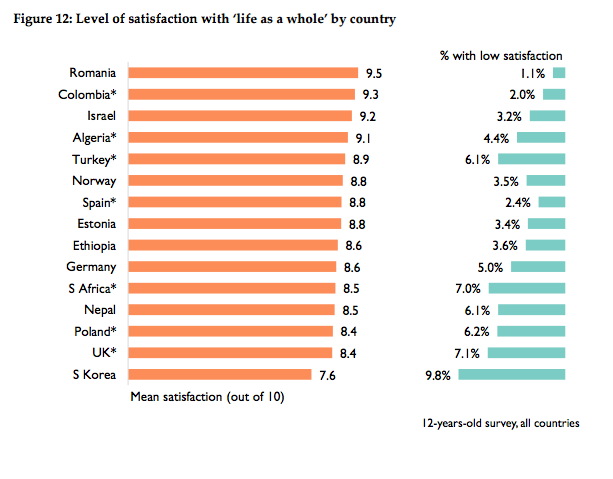 COURTESY: International Survey of Children's Well-Being