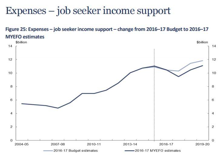 Job seeker seeker income