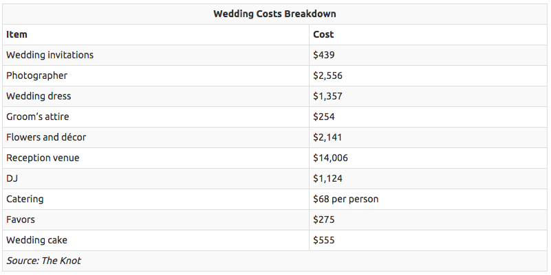 with the average cost of a wedding estimated in the tens of thousands heres a look at typical costs couples incur according to the knot